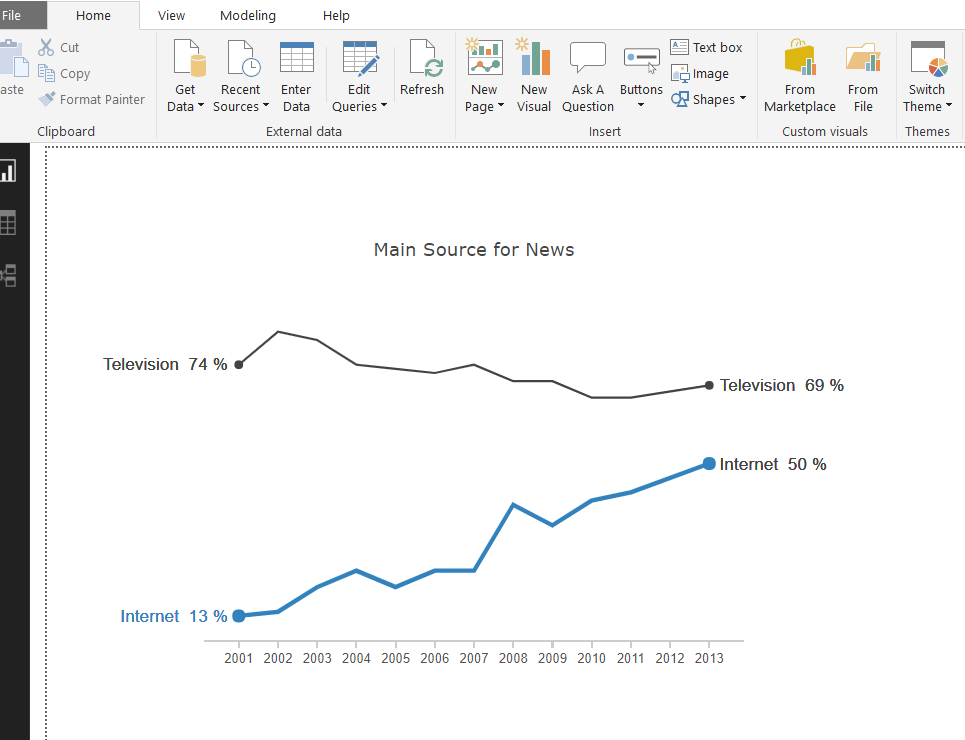 Interactive Custom Visualizations in Power BI using Plotly - Datalere